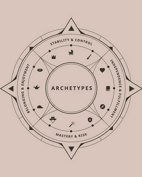 Archetypes Compass